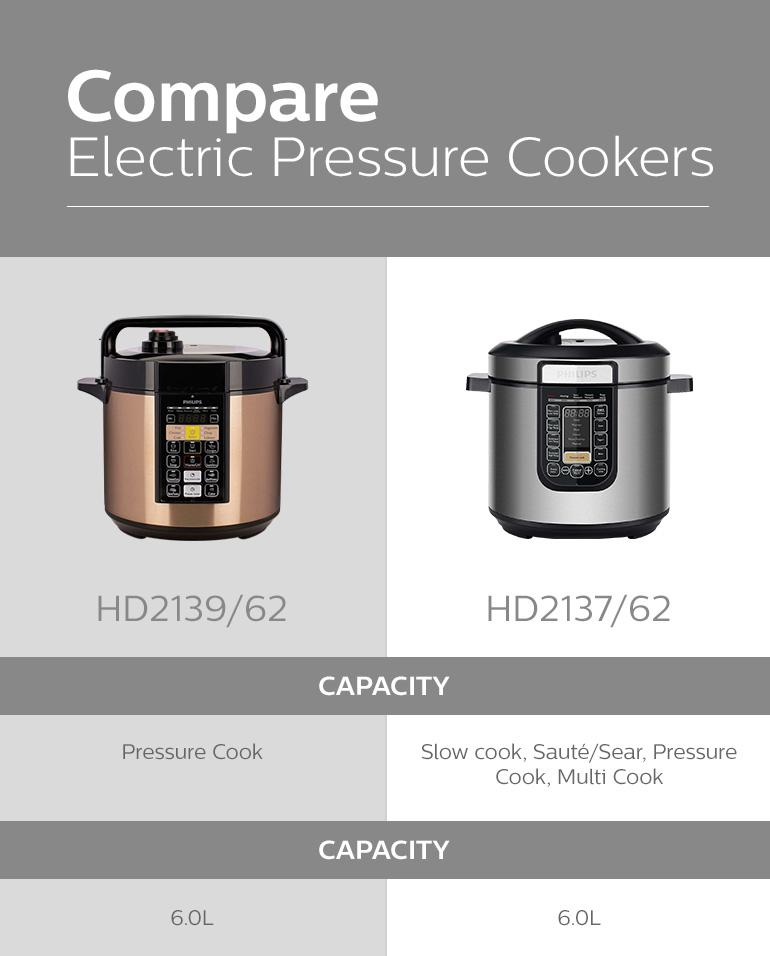 10-hd2139-62-philips-viva-collection-me-computerized-electric-pressure-cooker-more-taste-less-time-tenderize-foods-in-minutes.jpg