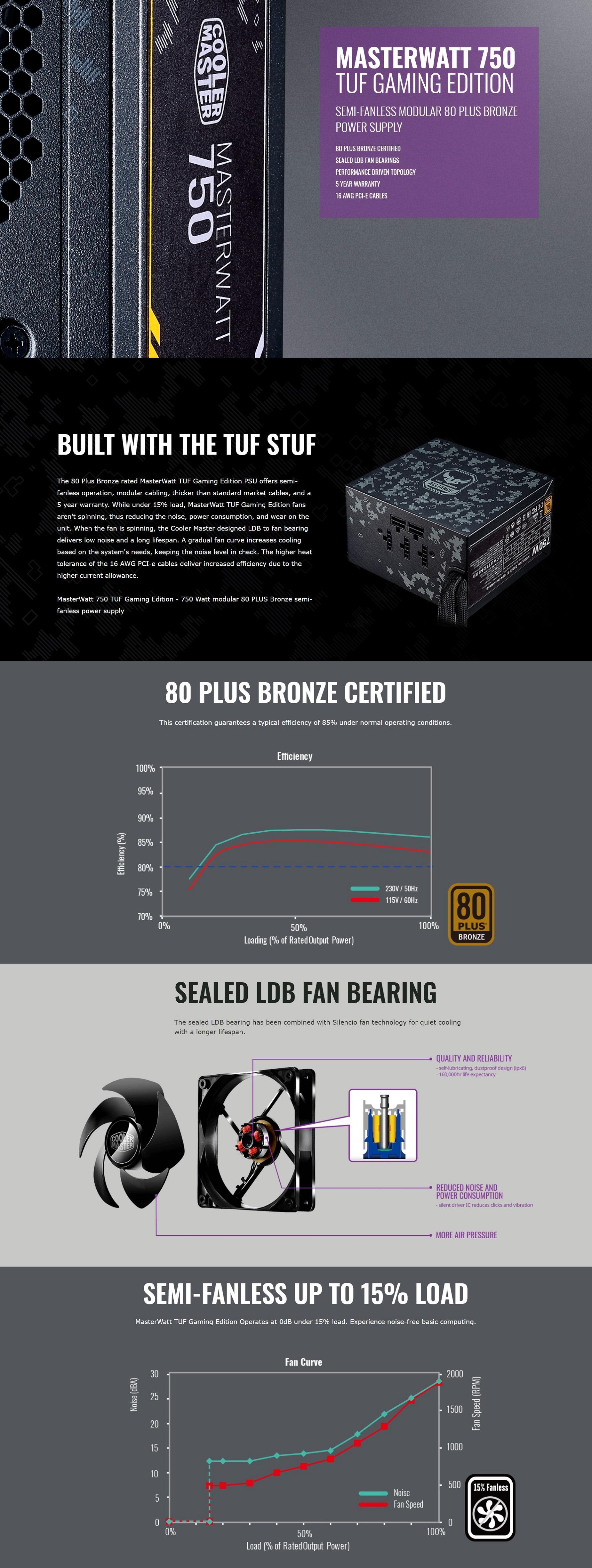 Cooler Master Masterwatt 750 Bronze Semi Fanless Modular Tuf Gaming Mwe Gold 650 80 Full Mpy 6501 Afaag Eu Edition Webpage 01