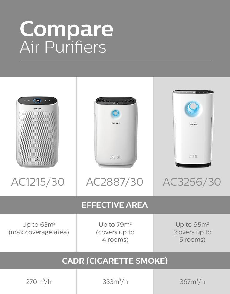 11-ac3256-30-philips-philips-air-purifier-3000-series-healthier-air-always-aerasense-real-time-numerical-pm2-5-sensor.jpg