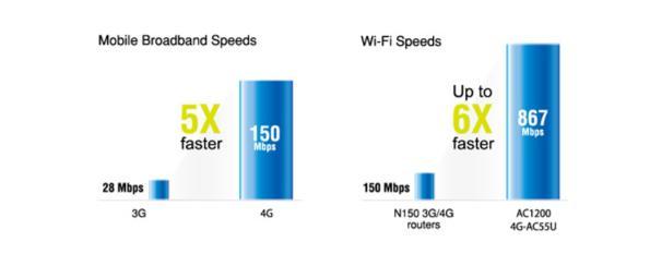 ASUS Dual-WAN 4G AC1200 Gigabit Router (4G-AC55U)