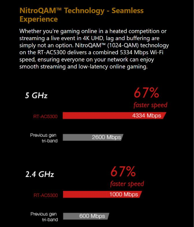 ASUS RT-AC5300 AC5300 Tri-Band Gigabit WiFi Gaming Router with MU-MIMO,  supporting AiProtection network security powered by Trend Micro, AiMesh for