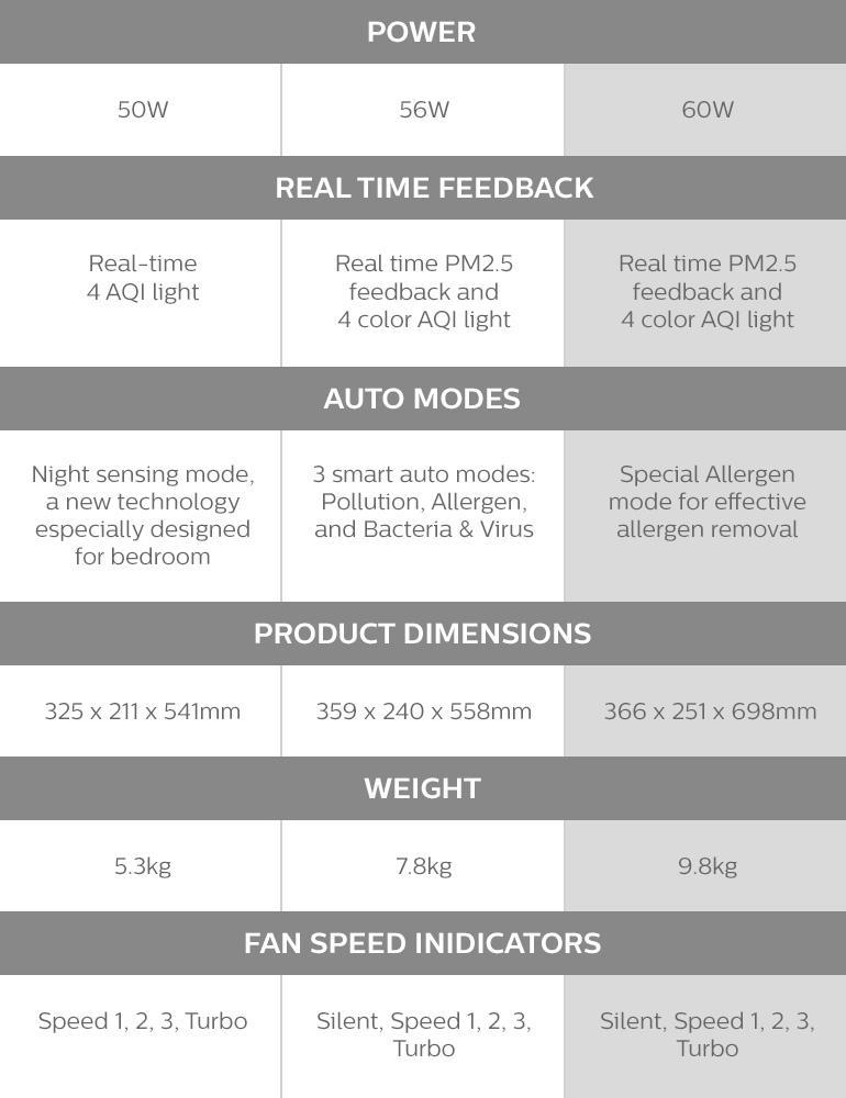 12-ac3256-30-philips-philips-air-purifier-3000-series-healthier-air-always-aerasense-real-time-numerical-pm2-5-sensor.jpg