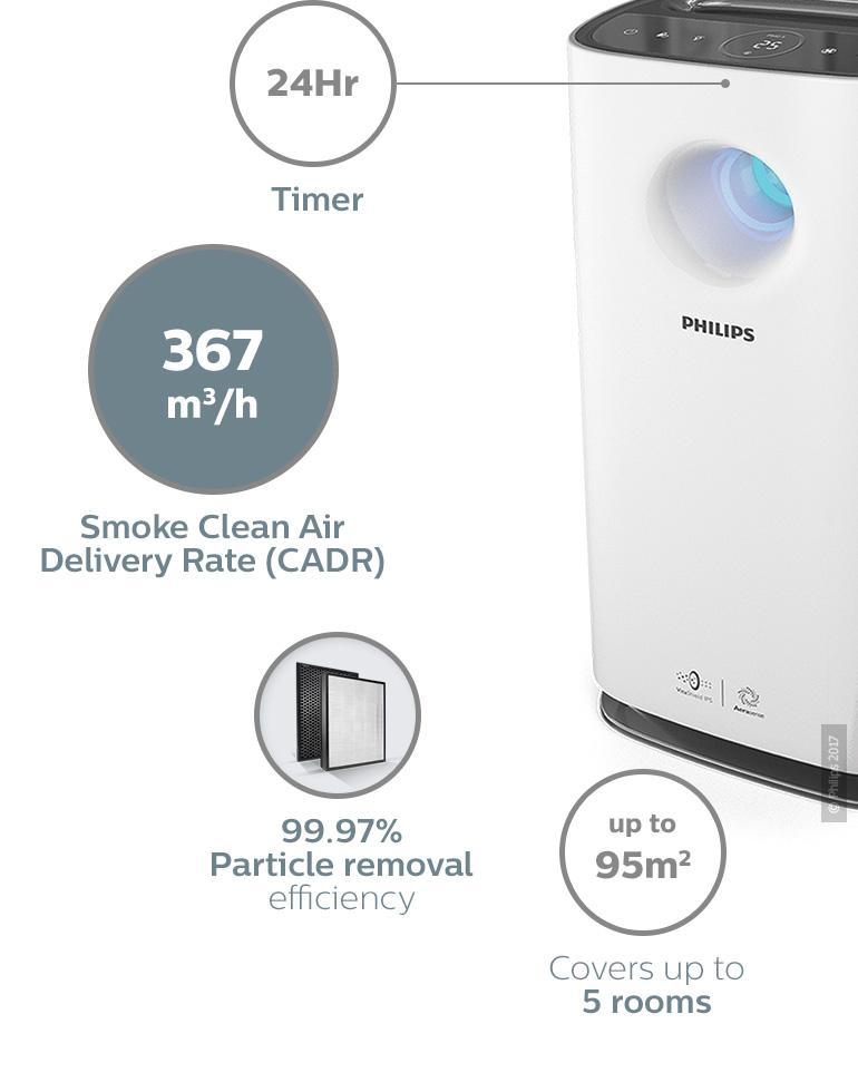 03-ac3256-30-philips-philips-air-purifier-3000-series-healthier-air-always-aerasense-real-time-numerical-pm2-5-sensor.jpg