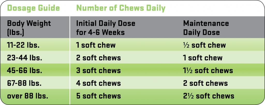 Glyde-Mobility-Chews-Usage-Guide.png