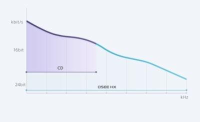 DSEE HX™ graph